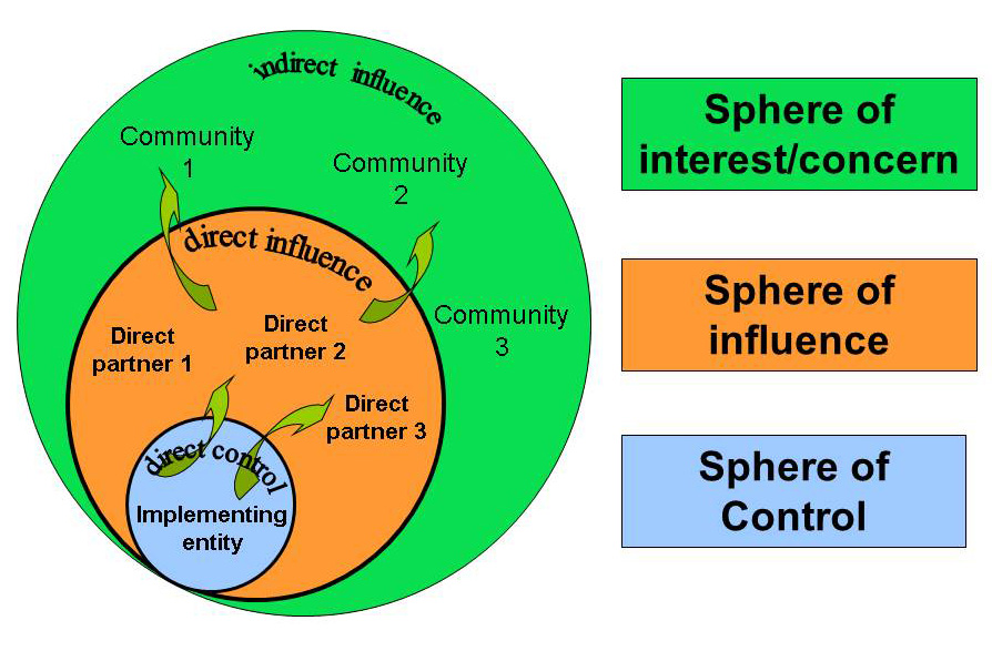 Spheres of control, influence and concern